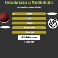 Fernando Varela vs Manolis Bolakis h2h player stats