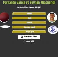 Fernando Varela vs Yevhen Khacheridi h2h player stats