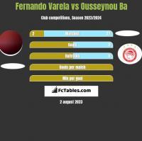 Fernando Varela vs Ousseynou Ba h2h player stats