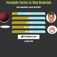 Fernando Varela vs Oleg Reabciuk h2h player stats