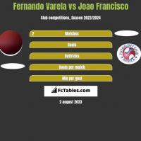 Fernando Varela vs Joao Francisco h2h player stats