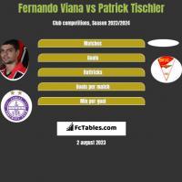 Fernando Viana vs Patrick Tischler h2h player stats