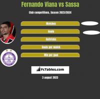 Fernando Viana vs Sassa h2h player stats