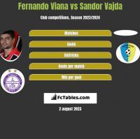 Fernando Viana vs Sandor Vajda h2h player stats