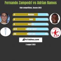Fernando Zampedri vs Adrian Ramos h2h player stats