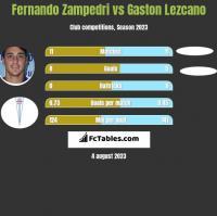 Fernando Zampedri vs Gaston Lezcano h2h player stats