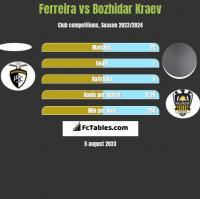 Ferreira vs Bozhidar Kraev h2h player stats