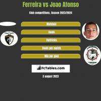 Ferreira vs Joao Afonso h2h player stats