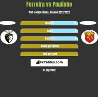 Ferreira vs Paulinho h2h player stats