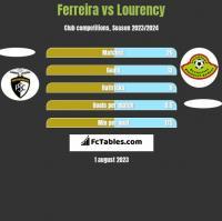 Ferreira vs Lourency h2h player stats
