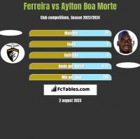 Ferreira vs Aylton Boa Morte h2h player stats
