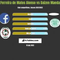 Ferreira de Matos Alonso vs Daizen Maeda h2h player stats