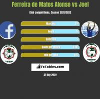 Ferreira de Matos Alonso vs Joel h2h player stats
