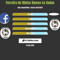 Ferreira de Matos Alonso vs Xadas h2h player stats