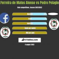 Ferreira de Matos Alonso vs Pedro Pelagio h2h player stats