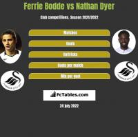 Ferrie Bodde vs Nathan Dyer h2h player stats