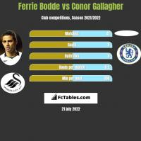 Ferrie Bodde vs Conor Gallagher h2h player stats