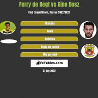 Ferry de Regt vs Gino Bosz h2h player stats