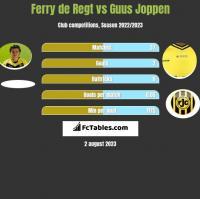 Ferry de Regt vs Guus Joppen h2h player stats