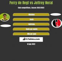 Ferry de Regt vs Jeffrey Neral h2h player stats