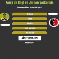 Ferry de Regt vs Jeroen Verkennis h2h player stats