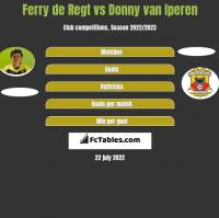 Ferry de Regt vs Donny van Iperen h2h player stats