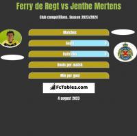 Ferry de Regt vs Jenthe Mertens h2h player stats