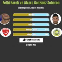 Fethi Harek vs Alvaro Gonzalez Soberon h2h player stats