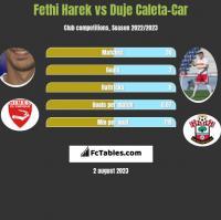 Fethi Harek vs Duje Caleta-Car h2h player stats