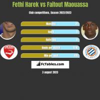 Fethi Harek vs Faitout Maouassa h2h player stats
