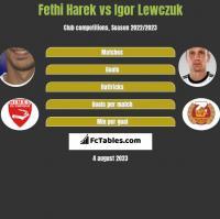 Fethi Harek vs Igor Lewczuk h2h player stats