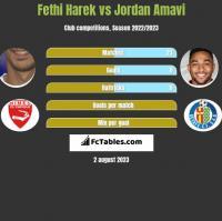 Fethi Harek vs Jordan Amavi h2h player stats