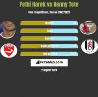 Fethi Harek vs Kenny Tete h2h player stats