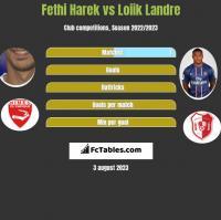 Fethi Harek vs Loiik Landre h2h player stats
