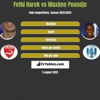 Fethi Harek vs Maxime Poundje h2h player stats