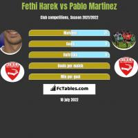 Fethi Harek vs Pablo Martinez h2h player stats