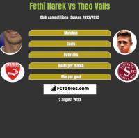 Fethi Harek vs Theo Valls h2h player stats