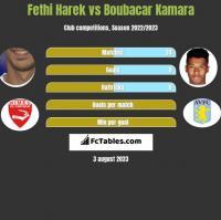 Fethi Harek vs Boubacar Kamara h2h player stats