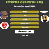 Fethi Harek vs Alexandre Lauray h2h player stats