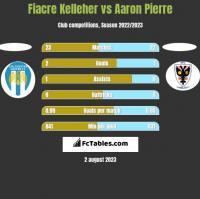Fiacre Kelleher vs Aaron Pierre h2h player stats