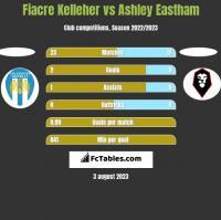Fiacre Kelleher vs Ashley Eastham h2h player stats