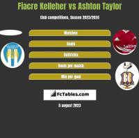 Fiacre Kelleher vs Ashton Taylor h2h player stats