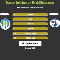 Fiacre Kelleher vs David Buchanan h2h player stats