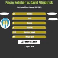 Fiacre Kelleher vs David Fitzpatrick h2h player stats