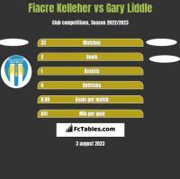Fiacre Kelleher vs Gary Liddle h2h player stats