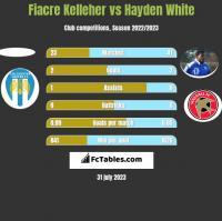 Fiacre Kelleher vs Hayden White h2h player stats