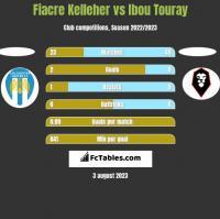 Fiacre Kelleher vs Ibou Touray h2h player stats
