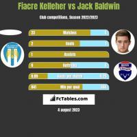 Fiacre Kelleher vs Jack Baldwin h2h player stats