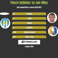 Fiacre Kelleher vs Joe Riley h2h player stats