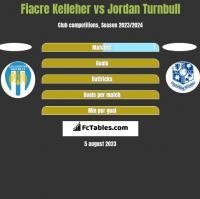 Fiacre Kelleher vs Jordan Turnbull h2h player stats